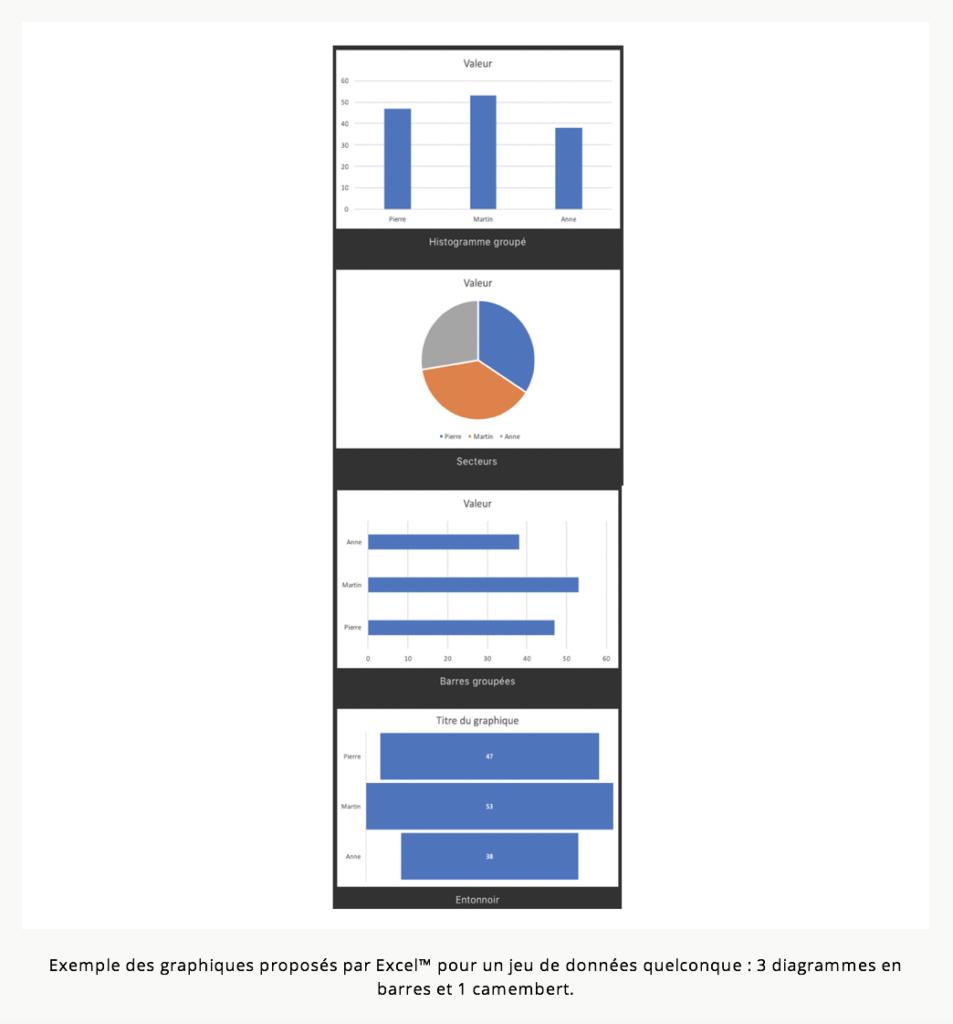 Exemple des graphiques proposées par ExcelTM pour un jeu de données