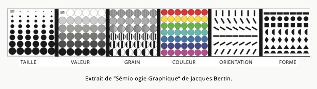 """Extrait de """"Sémiologie Graphique"""" de Jacques Bertin."""